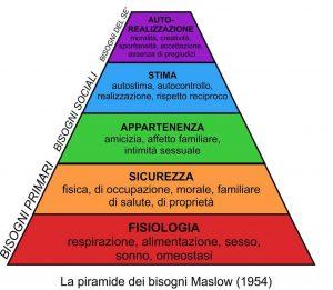 piramide_maslow_dei_bisogni_uomo